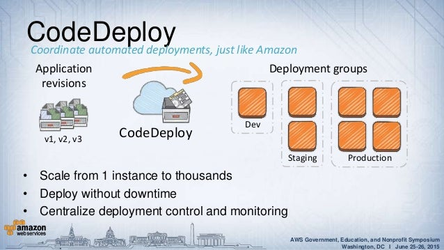 AWS CodeDeploy, AWS CodePipeline, and AWS CodeCommit