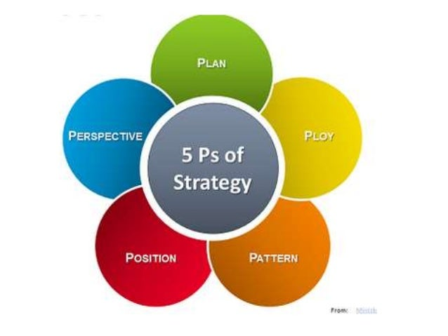 mintzbergs 5 ps This video explains mintzberg's 5 ps of strategy model to bring the theory to life we'll use apple as an example company to demonstrate the 5 ps in action.