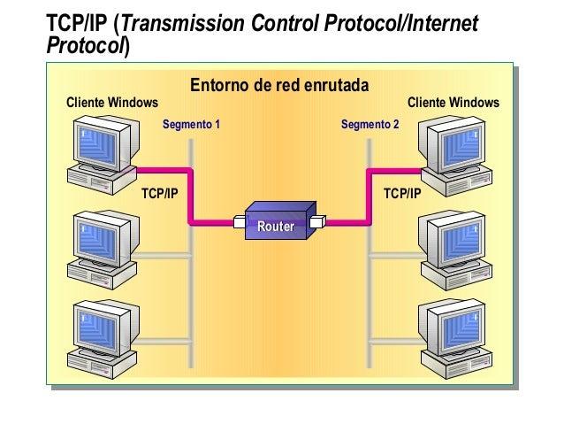 TCP/IP (Transmission Control Protocol/Internet Protocol) Entorno de red enrutada Segmento 1 Segmento 2 TCP/IP TCP/IP Clien...