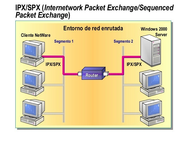 IPX/SPX (Internetwork Packet Exchange/Sequenced Packet Exchange) Entorno de red enrutada Segmento 1 Segmento 2 IPX/SPX IPX...