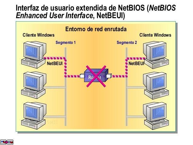 Interfaz de usuario extendida de NetBIOS (NetBIOS Enhanced User Interface, NetBEUI) Entorno de red enrutada Segmento 1 Seg...