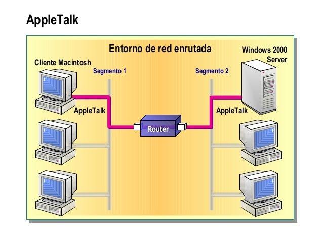 AppleTalk Entorno de red enrutada Segmento 1 Segmento 2 AppleTalk AppleTalk Cliente Macintosh Windows 2000 Server RouterRo...