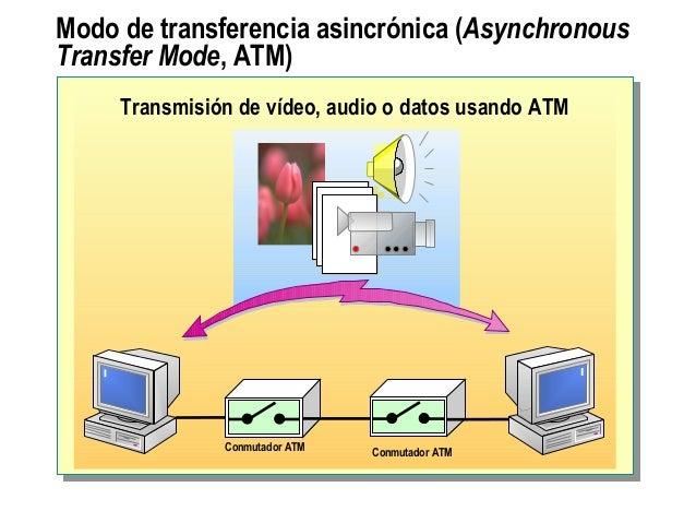 Modo de transferencia asincrónica (Asynchronous Transfer Mode, ATM) Transmisión de vídeo, audio o datos usando ATM Conmuta...
