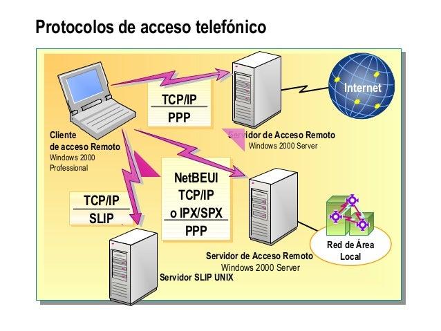 Protocolos de acceso telefónico Servidor de Acceso Remoto Windows 2000 Server Cliente de acceso Remoto Windows 2000 Profes...