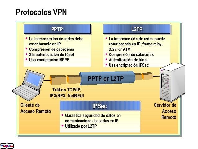 Protocolos VPN  La interconexión de redes debe estar basada en IP  Compresión de cabeceras  Sin autenticación de túnel ...