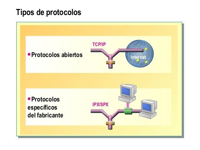 Tipos de protocolos Protocolos abiertos Internet TCP/IP Protocolos específicos del fabricante IPX/SPX
