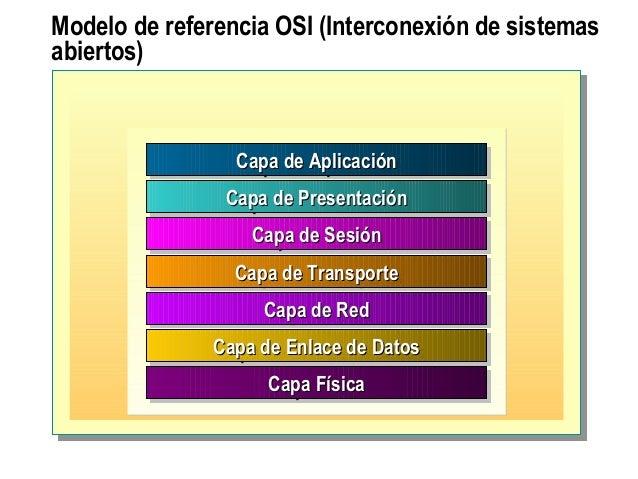 Modelo de referencia OSI (Interconexión de sistemas abiertos) Capa de AplicaciónCapa de AplicaciónCapa de AplicaciónCapa d...