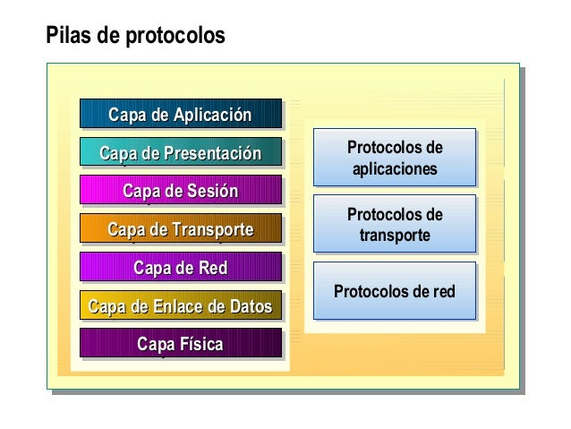 Pilas de protocolos Application ProtocolsApplication Protocols Transport ProtocolsTransport Protocols Network ProtocolsNet...