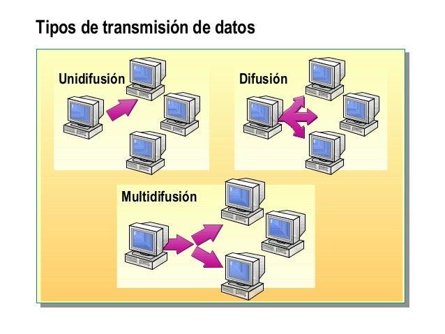 Tipos de transmisión de datos DifusiónUnidifusión Multidifusión