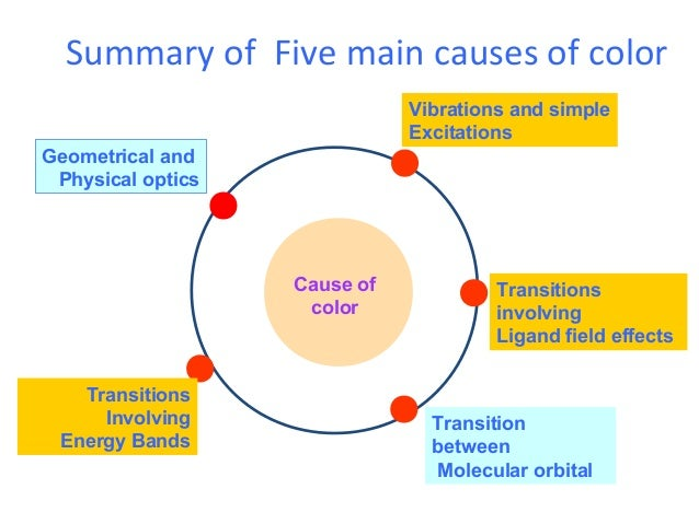 3. causes of color and their mechanism