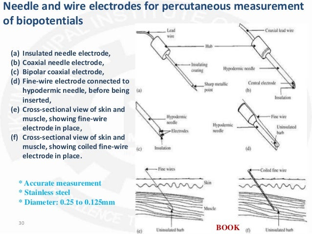 application of different medical electrodes 30 638?cb=1443866383 application of different medical electrodes nx58f5500ss electrode wire diagram at reclaimingppi.co