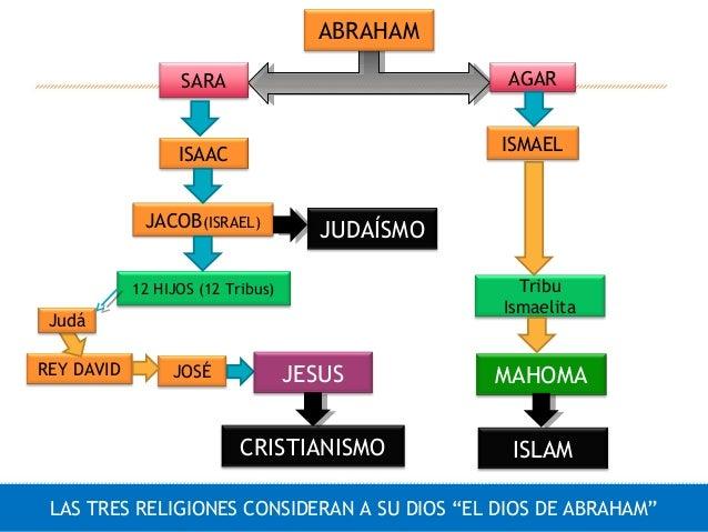 Resultado de imagen de religiones monoteistas