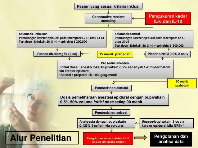 how to prepare epidural test dose