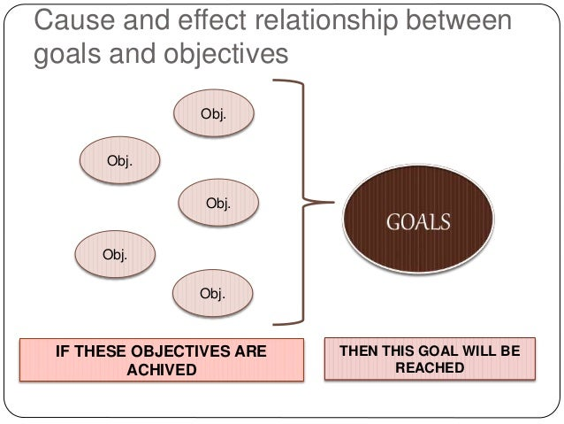 relationship between goals and objectives A positive relationship between goals and performance organizational goal-management aims for individual employee goals and objectives to align with the vision.