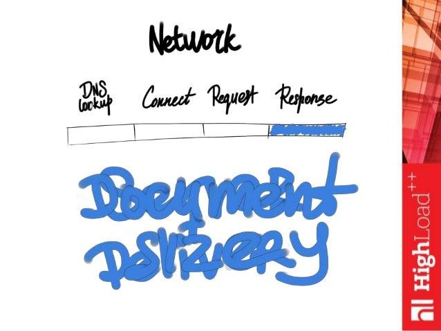 От Request до DOMContentLoaded на примере Главной страницы Mail.ru / Павел Минеев (Mail.ru)