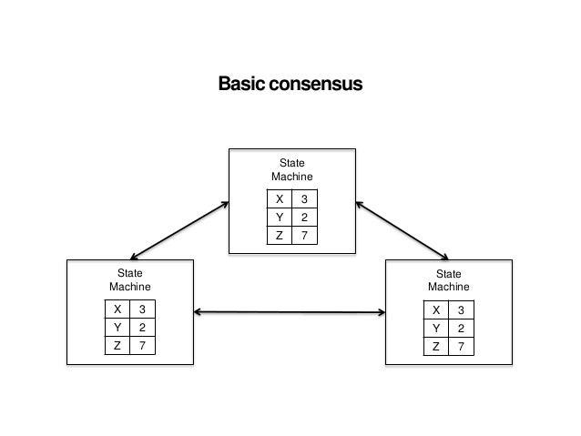 How Raft consensus algorithm will make replication even