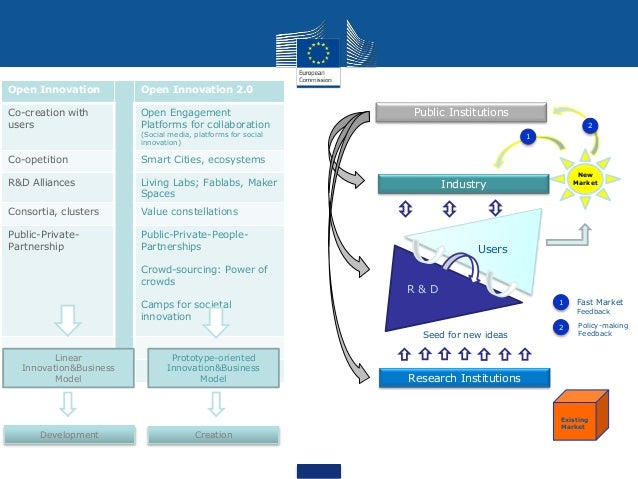 Open Innovation Open Innovation 2.0 Co-creation with users Open Engagement Platforms for collaboration (Social media, plat...