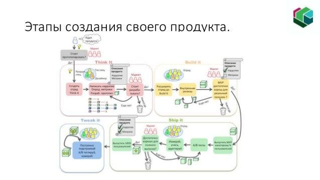 Федеральная программа «Ты – предприниматель» (Самарская область). Модуль-3. Продукт. Slide 3