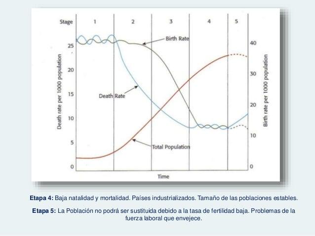 3.1.dinamica poblaciones humanas2015