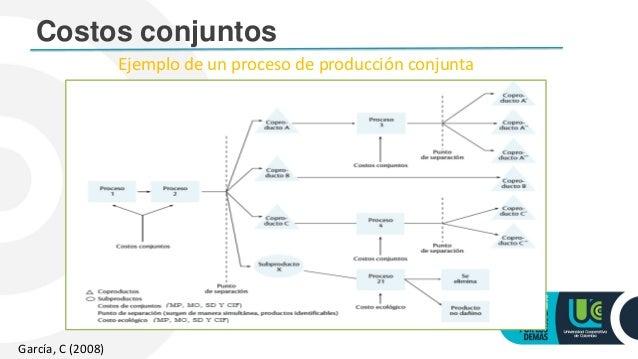 3 costos de productos conjuntos for Procesos de produccion de alimentos