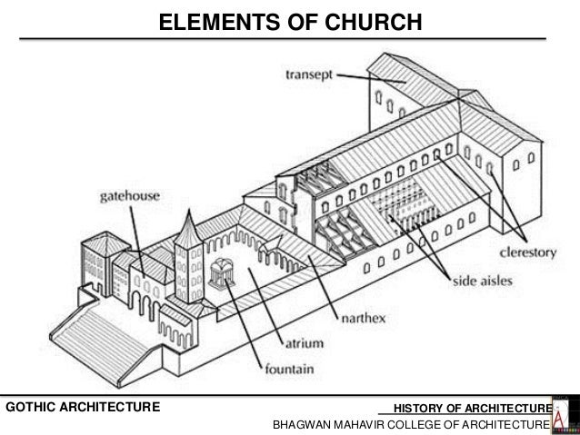 ELEMENTS OF CHURCH HISTORY ARCHITECTUREGOTHIC ARCHITECTURE BHAGWAN MAHAVIR COLLEGE 25
