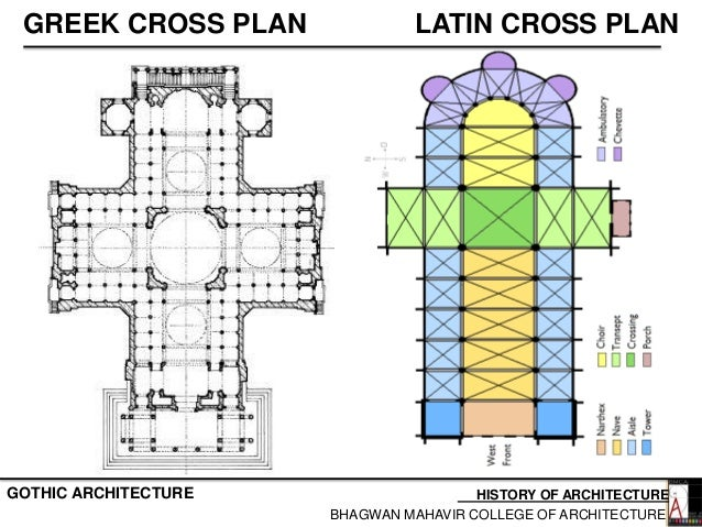 ELEMENTS OF CHURCH HISTORY ARCHITECTUREGOTHIC ARCHITECTURE BHAGWAN MAHAVIR COLLEGE 26 GREEK CROSS PLAN
