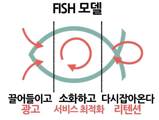 FISH 모델 끌어들이고 소화하고 다시잡아온다 광고 서비스 최적화 리텐션 <- 이 사례부터