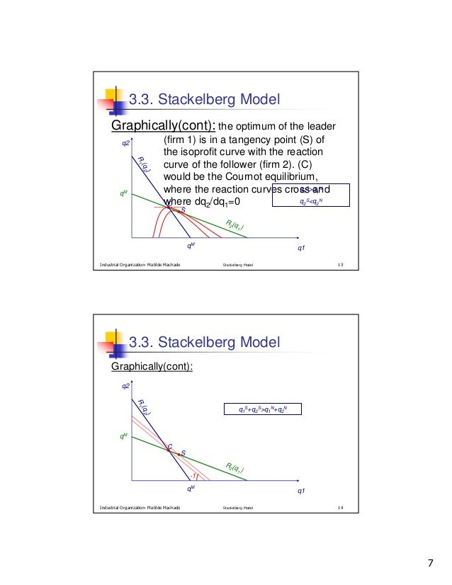 stackelberg model There are two strands of stackelberg oligopoly model one is a hierarchical  stackelberg game, in which each firm chooses its output at a stage sequentially.