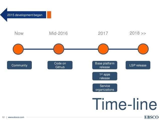 | www.ebsco.com12 Time-line Now Mid-2016 2017 2018 >> Community Code on Github Base platform release 1st apps release Serv...