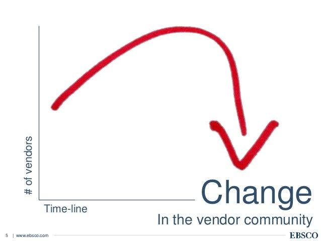 | www.ebsco.com5 Change In the vendor community #ofvendors Time-line