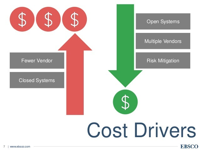 | www.ebsco.com7 Fewer Vendor Closed Systems Multiple Vendors Risk Mitigation Cost Drivers Open Systems
