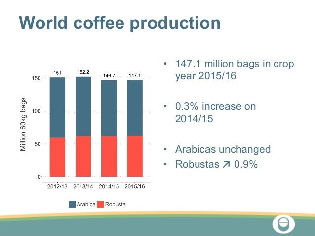 international coffee market Brazil and colombia warn of destructive scenario in the world coffee market 31st august 2018 fda supports exemption of coffee from prop 65  sign up now to global coffee report's.