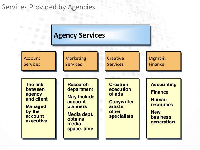 Advertising Agencies & Functioning