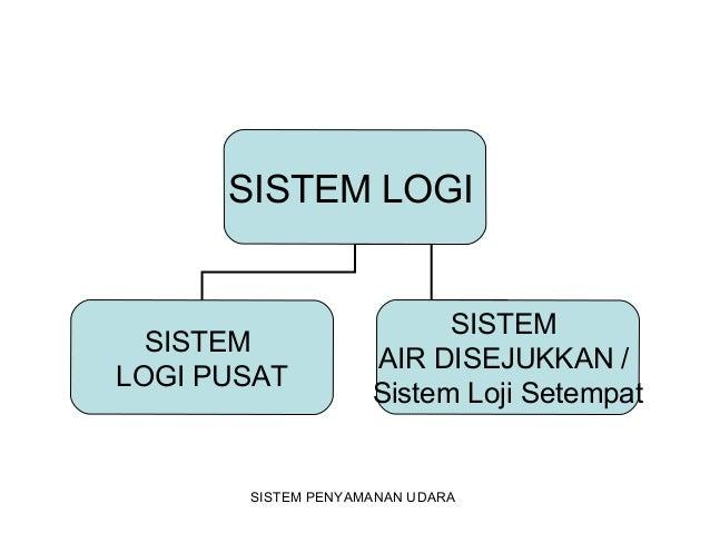 SISTEM LOGI SISTEM LOGI PUSAT SISTEM AIR DISEJUKKAN / Sistem Loji Setempat SISTEM PENYAMANAN UDARA
