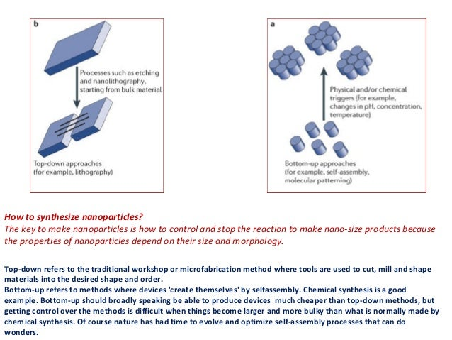 Synthesis Of Nanomaterials