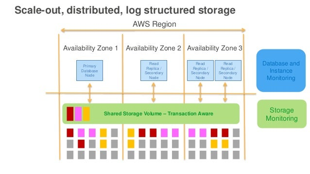 Consolidate MySQL Shards Into Amazon Aurora Using AWS