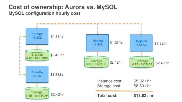 Consolidate MySQL Shards Into Amazon Aurora Using AWS Database Migrat…