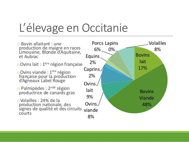L agriculture en occitanie for L agriculture