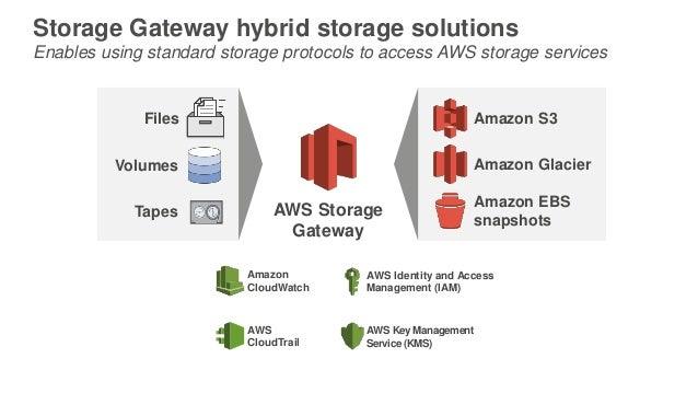 Storage Gateway (1)