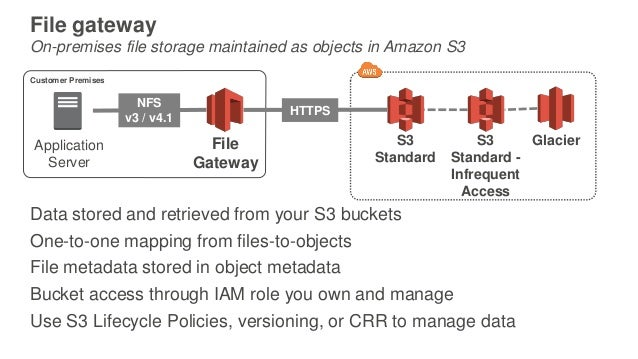 Deep Dive on the AWS Storage Gateway - April 2017 AWS Online Tech Tal…