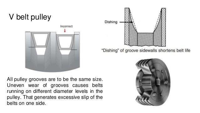 3 V Belt And Sample Problem