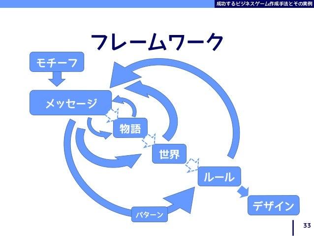 成功するビジネスゲーム作成手法とその実例 フレームワーク 33 モチーフ メッセージ 物語 世界 ルール デザイン パターン