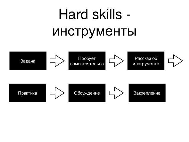 Hard skills - инструменты Пробует самостоятельно Задача Рассказ об инструменте Практика Обсуждение Закрепление