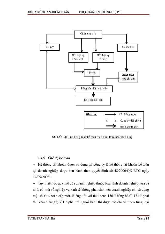 KHOA KẾ TOÁN-KIỂM TOÁN THỰC HÀNH NGHỀ NGHIỆP II SVTH: TRẦN HẢI HÀ Trang 15 SƠ ĐỒ 1.4: Trình tự ghi sổ kế toán theo hình th...