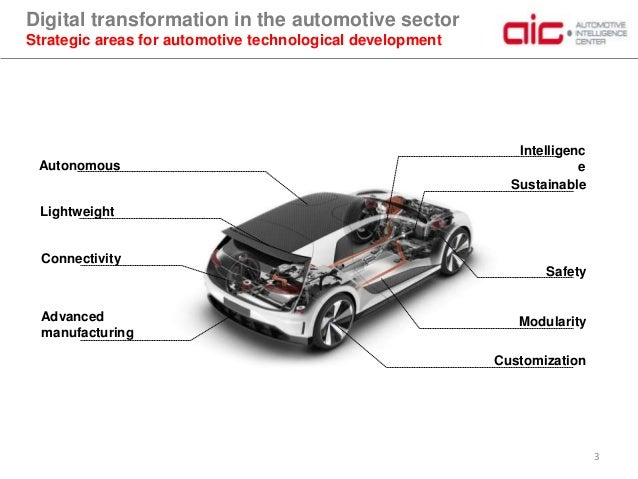 Digital Transformation in the Automotive Sector Slide 3