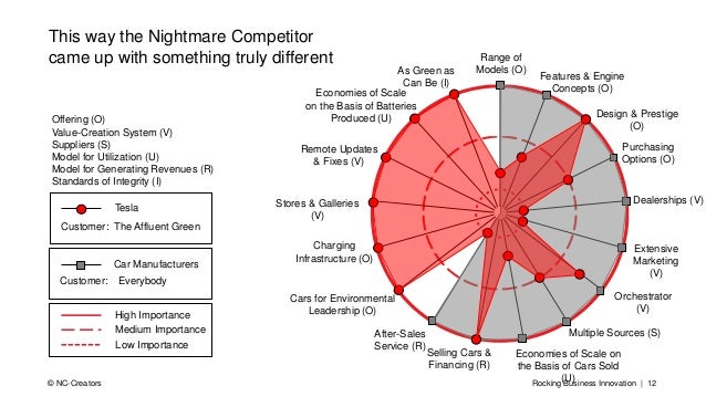 Rocking Business Innovation | 12© NC-Creators This way the Nightmare Competitor came up with something truly different Hig...