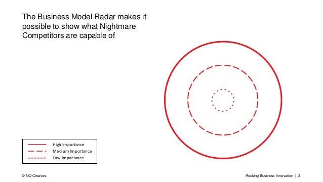 Rocking Business Innovation | 2© NC-Creators High Importance Medium Importance Low Importance The Business Model Radar mak...