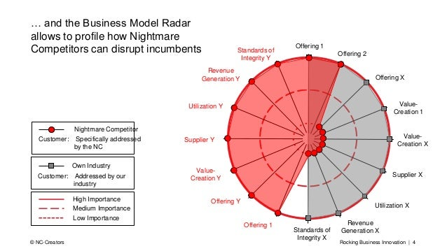 Rocking Business Innovation | 4© NC-Creators Customer: HeterogeneousCustomer: Addressed by our industry Own Industry High ...