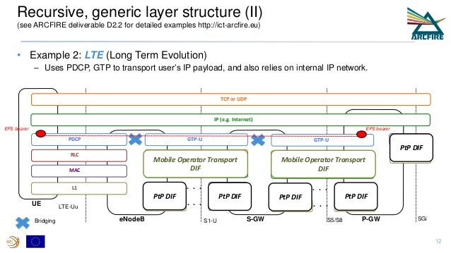 • Example 2: LTE (Long Term Evolution) – Uses PDCP, GTP to transport user's IP payload, and also relies on internal IP net...