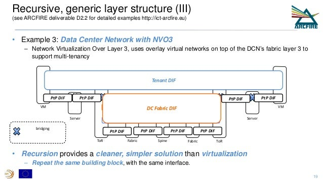 • Example 3: Data Center Network with NVO3 – Network Virtualization Over Layer 3, uses overlay virtual networks on top of ...